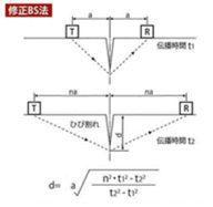 超音波試験機測定状況 (強度測定)