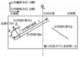 トンネル覆工における クラックテンソルの概念図