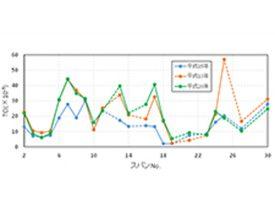 スパン毎の 年別TCI算出結果